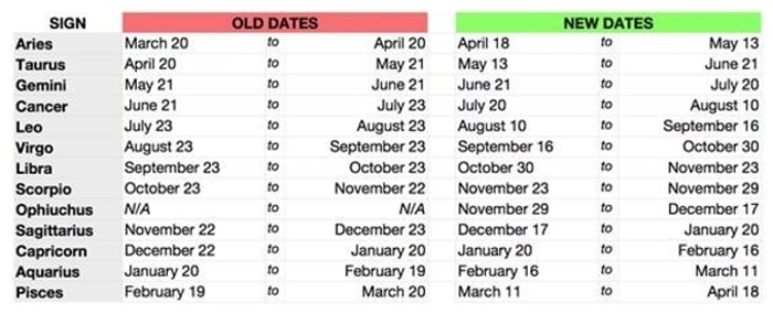 Ophiuchus astrology sidereal table