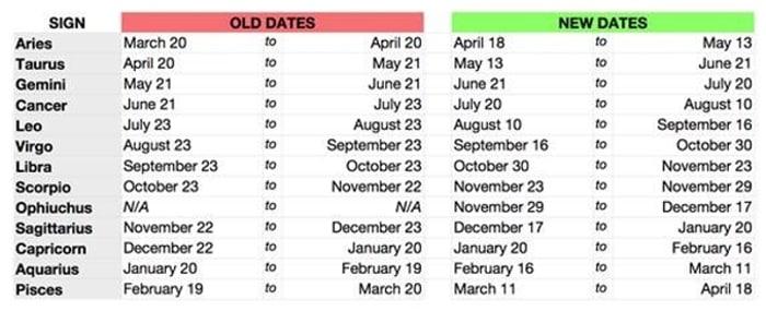 ophiuchus daily horoscope
