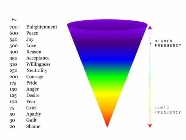 Emotional Resonance Scale